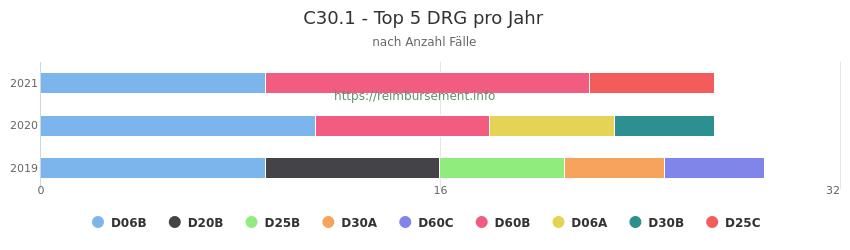 C30.1 Verteilung und Anzahl der zuordnungsrelevanten Fallpauschalen (DRG) zur Hauptdiagnose (ICD-10 Codes) pro Jahr