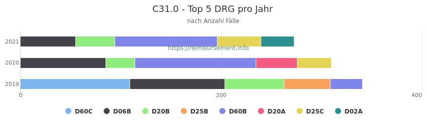 C31.0 Verteilung und Anzahl der zuordnungsrelevanten Fallpauschalen (DRG) zur Hauptdiagnose (ICD-10 Codes) pro Jahr