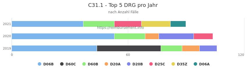 C31.1 Verteilung und Anzahl der zuordnungsrelevanten Fallpauschalen (DRG) zur Hauptdiagnose (ICD-10 Codes) pro Jahr