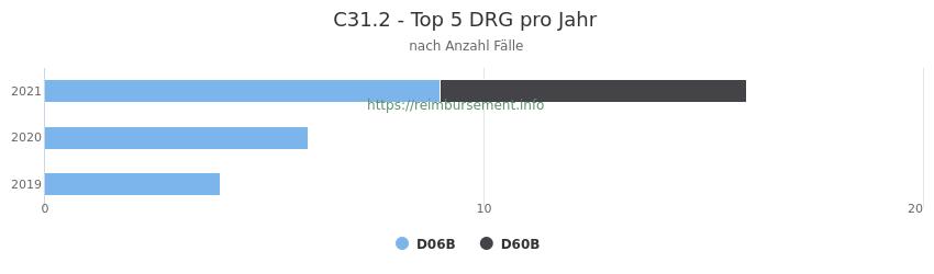 C31.2 Verteilung und Anzahl der zuordnungsrelevanten Fallpauschalen (DRG) zur Hauptdiagnose (ICD-10 Codes) pro Jahr