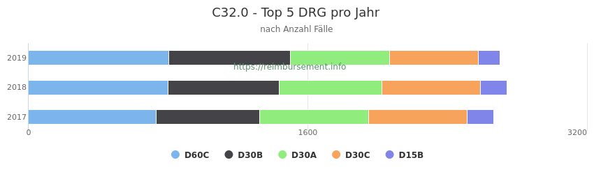 C32.0 Verteilung und Anzahl der zuordnungsrelevanten Fallpauschalen (DRG) zur Hauptdiagnose (ICD-10 Codes) pro Jahr