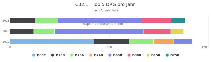 C32.1 Verteilung und Anzahl der zuordnungsrelevanten Fallpauschalen (DRG) zur Hauptdiagnose (ICD-10 Codes) pro Jahr