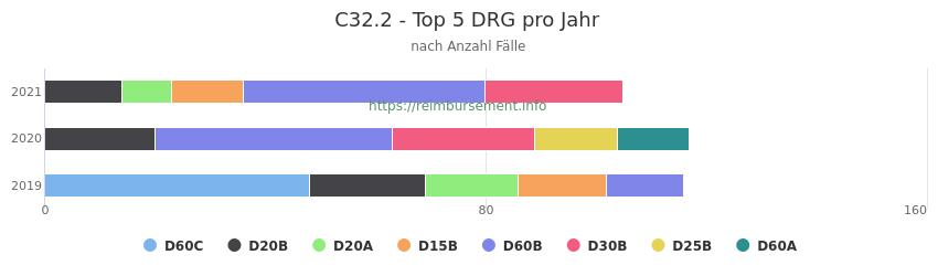C32.2 Verteilung und Anzahl der zuordnungsrelevanten Fallpauschalen (DRG) zur Hauptdiagnose (ICD-10 Codes) pro Jahr