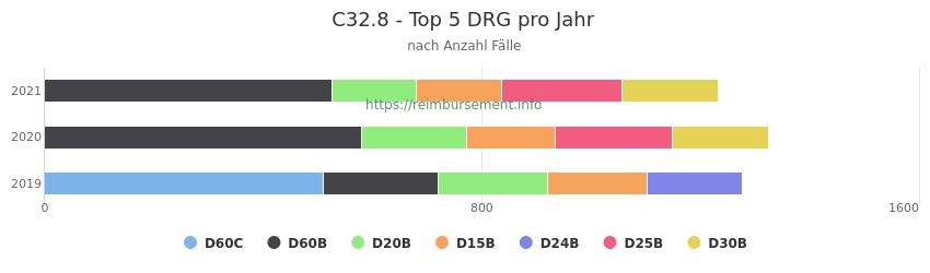 C32.8 Verteilung und Anzahl der zuordnungsrelevanten Fallpauschalen (DRG) zur Hauptdiagnose (ICD-10 Codes) pro Jahr