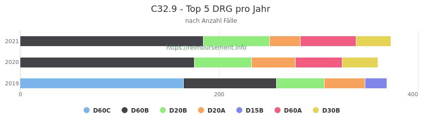 C32.9 Verteilung und Anzahl der zuordnungsrelevanten Fallpauschalen (DRG) zur Hauptdiagnose (ICD-10 Codes) pro Jahr
