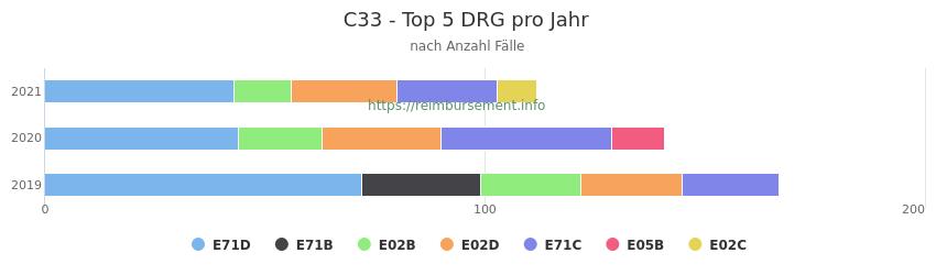 C33 Verteilung und Anzahl der zuordnungsrelevanten Fallpauschalen (DRG) zur Hauptdiagnose (ICD-10 Codes) pro Jahr