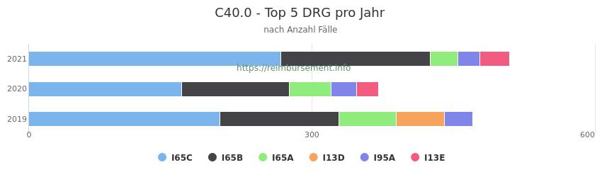 C40.0 Verteilung und Anzahl der zuordnungsrelevanten Fallpauschalen (DRG) zur Hauptdiagnose (ICD-10 Codes) pro Jahr