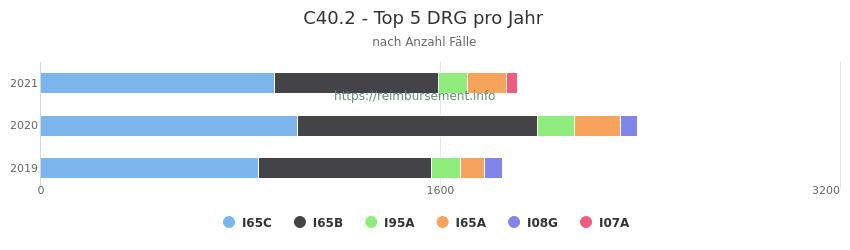C40.2 Verteilung und Anzahl der zuordnungsrelevanten Fallpauschalen (DRG) zur Hauptdiagnose (ICD-10 Codes) pro Jahr