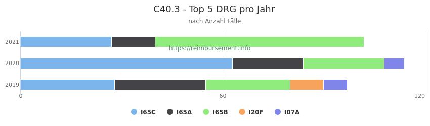 C40.3 Verteilung und Anzahl der zuordnungsrelevanten Fallpauschalen (DRG) zur Hauptdiagnose (ICD-10 Codes) pro Jahr
