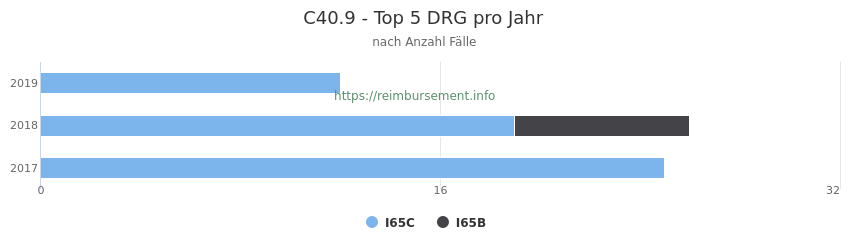 C40.9 Verteilung und Anzahl der zuordnungsrelevanten Fallpauschalen (DRG) zur Hauptdiagnose (ICD-10 Codes) pro Jahr
