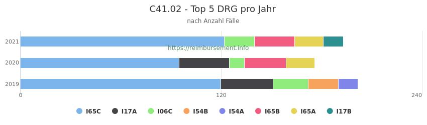 C41.02 Verteilung und Anzahl der zuordnungsrelevanten Fallpauschalen (DRG) zur Hauptdiagnose (ICD-10 Codes) pro Jahr
