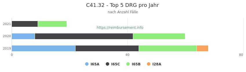 C41.32 Verteilung und Anzahl der zuordnungsrelevanten Fallpauschalen (DRG) zur Hauptdiagnose (ICD-10 Codes) pro Jahr