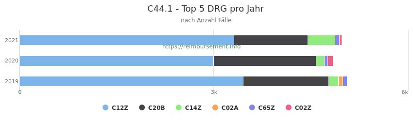 C44.1 Verteilung und Anzahl der zuordnungsrelevanten Fallpauschalen (DRG) zur Hauptdiagnose (ICD-10 Codes) pro Jahr