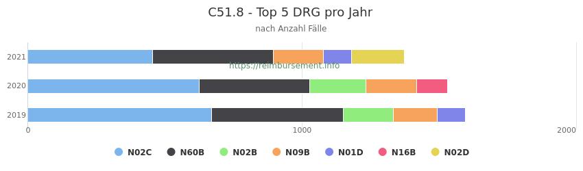 C51.8 Verteilung und Anzahl der zuordnungsrelevanten Fallpauschalen (DRG) zur Hauptdiagnose (ICD-10 Codes) pro Jahr