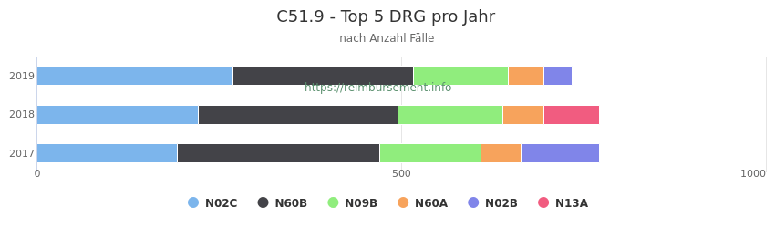C51.9 Verteilung und Anzahl der zuordnungsrelevanten Fallpauschalen (DRG) zur Hauptdiagnose (ICD-10 Codes) pro Jahr