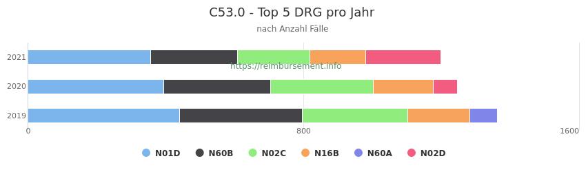 C53.0 Verteilung und Anzahl der zuordnungsrelevanten Fallpauschalen (DRG) zur Hauptdiagnose (ICD-10 Codes) pro Jahr