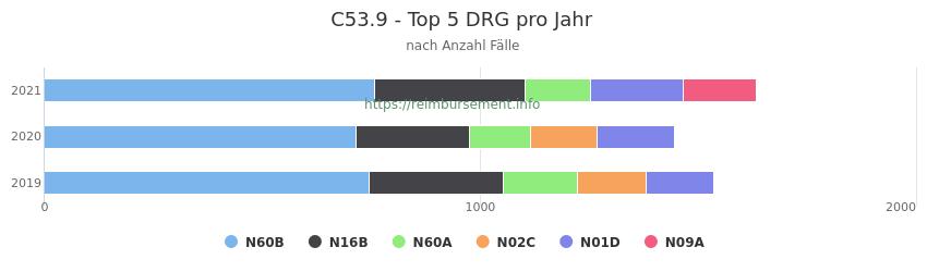 C53.9 Verteilung und Anzahl der zuordnungsrelevanten Fallpauschalen (DRG) zur Hauptdiagnose (ICD-10 Codes) pro Jahr