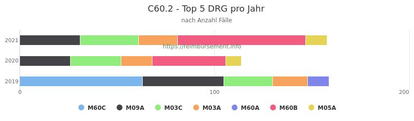 C60.2 Verteilung und Anzahl der zuordnungsrelevanten Fallpauschalen (DRG) zur Hauptdiagnose (ICD-10 Codes) pro Jahr