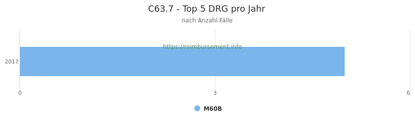 C63.7 Verteilung und Anzahl der zuordnungsrelevanten Fallpauschalen (DRG) zur Hauptdiagnose (ICD-10 Codes) pro Jahr