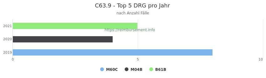 C63.9 Verteilung und Anzahl der zuordnungsrelevanten Fallpauschalen (DRG) zur Hauptdiagnose (ICD-10 Codes) pro Jahr