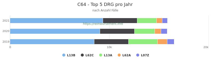 C64 Verteilung und Anzahl der zuordnungsrelevanten Fallpauschalen (DRG) zur Hauptdiagnose (ICD-10 Codes) pro Jahr