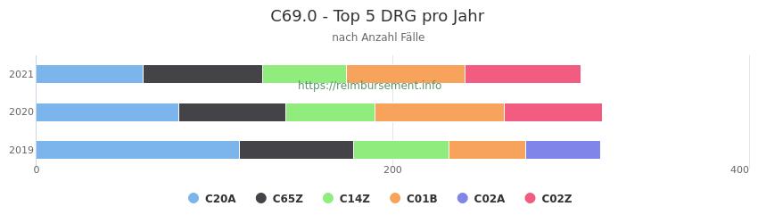 C69.0 Verteilung und Anzahl der zuordnungsrelevanten Fallpauschalen (DRG) zur Hauptdiagnose (ICD-10 Codes) pro Jahr