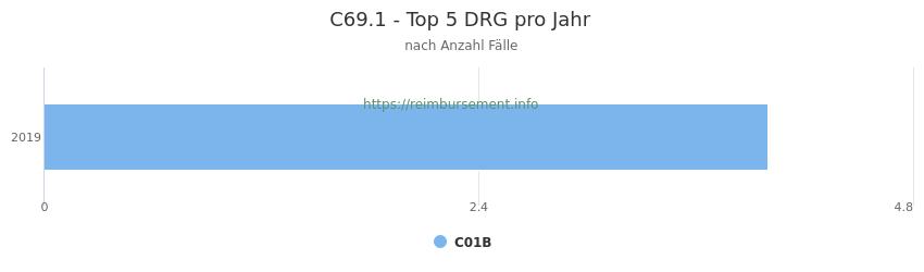 C69.1 Verteilung und Anzahl der zuordnungsrelevanten Fallpauschalen (DRG) zur Hauptdiagnose (ICD-10 Codes) pro Jahr