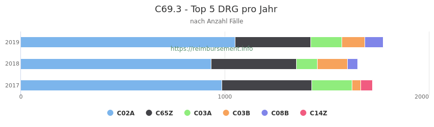 C69.3 Verteilung und Anzahl der zuordnungsrelevanten Fallpauschalen (DRG) zur Hauptdiagnose (ICD-10 Codes) pro Jahr