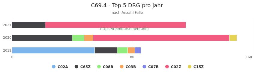 C69.4 Verteilung und Anzahl der zuordnungsrelevanten Fallpauschalen (DRG) zur Hauptdiagnose (ICD-10 Codes) pro Jahr