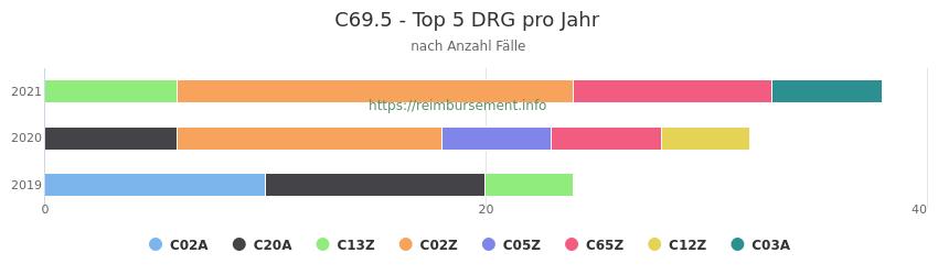 C69.5 Verteilung und Anzahl der zuordnungsrelevanten Fallpauschalen (DRG) zur Hauptdiagnose (ICD-10 Codes) pro Jahr