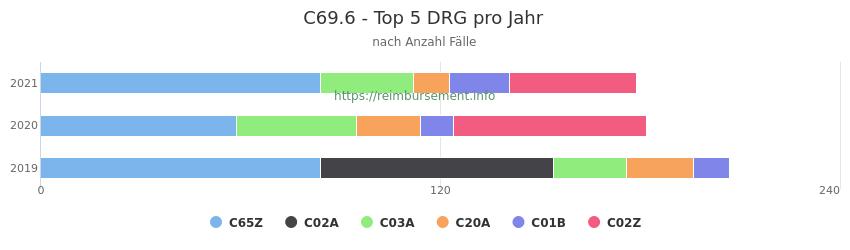 C69.6 Verteilung und Anzahl der zuordnungsrelevanten Fallpauschalen (DRG) zur Hauptdiagnose (ICD-10 Codes) pro Jahr