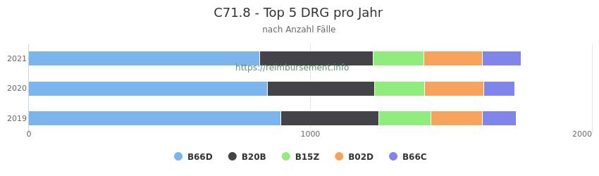 C71.8 Verteilung und Anzahl der zuordnungsrelevanten Fallpauschalen (DRG) zur Hauptdiagnose (ICD-10 Codes) pro Jahr