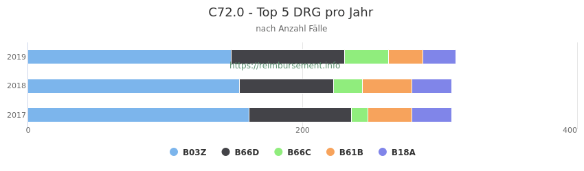 C72.0 Verteilung und Anzahl der zuordnungsrelevanten Fallpauschalen (DRG) zur Hauptdiagnose (ICD-10 Codes) pro Jahr