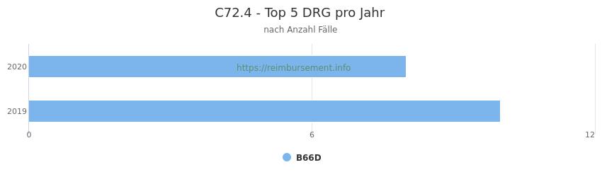 C72.4 Verteilung und Anzahl der zuordnungsrelevanten Fallpauschalen (DRG) zur Hauptdiagnose (ICD-10 Codes) pro Jahr