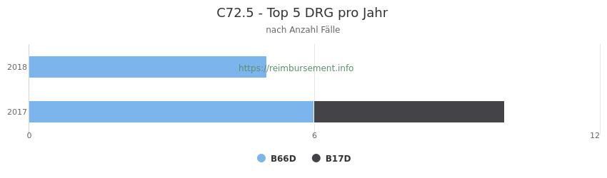 C72.5 Verteilung und Anzahl der zuordnungsrelevanten Fallpauschalen (DRG) zur Hauptdiagnose (ICD-10 Codes) pro Jahr