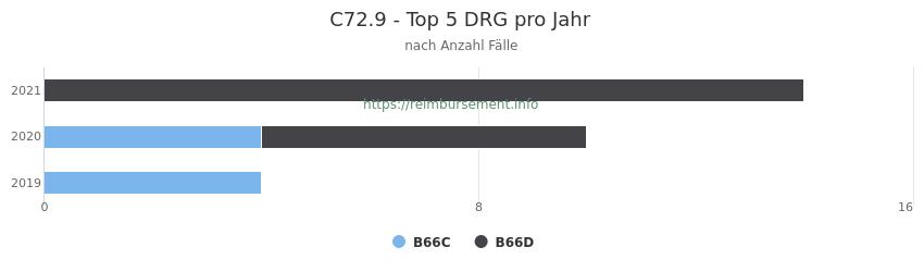 C72.9 Verteilung und Anzahl der zuordnungsrelevanten Fallpauschalen (DRG) zur Hauptdiagnose (ICD-10 Codes) pro Jahr