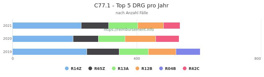 C77.1 Verteilung und Anzahl der zuordnungsrelevanten Fallpauschalen (DRG) zur Hauptdiagnose (ICD-10 Codes) pro Jahr