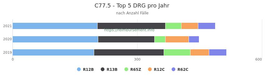 C77.5 Verteilung und Anzahl der zuordnungsrelevanten Fallpauschalen (DRG) zur Hauptdiagnose (ICD-10 Codes) pro Jahr