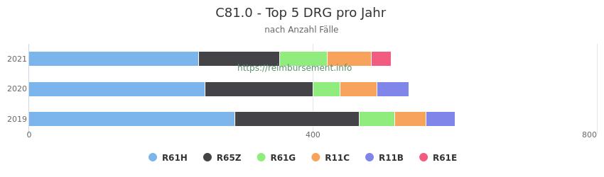 C81.0 Verteilung und Anzahl der zuordnungsrelevanten Fallpauschalen (DRG) zur Hauptdiagnose (ICD-10 Codes) pro Jahr