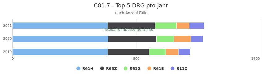 C81.7 Verteilung und Anzahl der zuordnungsrelevanten Fallpauschalen (DRG) zur Hauptdiagnose (ICD-10 Codes) pro Jahr