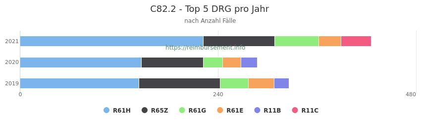 C82.2 Verteilung und Anzahl der zuordnungsrelevanten Fallpauschalen (DRG) zur Hauptdiagnose (ICD-10 Codes) pro Jahr