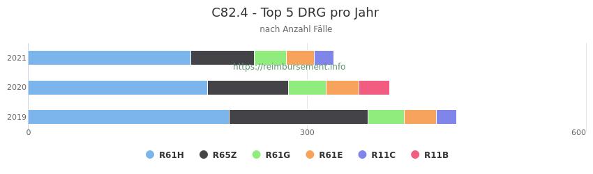 C82.4 Verteilung und Anzahl der zuordnungsrelevanten Fallpauschalen (DRG) zur Hauptdiagnose (ICD-10 Codes) pro Jahr