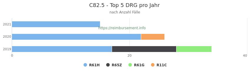 C82.5 Verteilung und Anzahl der zuordnungsrelevanten Fallpauschalen (DRG) zur Hauptdiagnose (ICD-10 Codes) pro Jahr