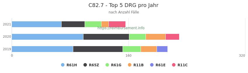 C82.7 Verteilung und Anzahl der zuordnungsrelevanten Fallpauschalen (DRG) zur Hauptdiagnose (ICD-10 Codes) pro Jahr