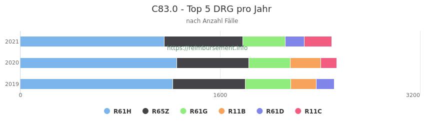 C83.0 Verteilung und Anzahl der zuordnungsrelevanten Fallpauschalen (DRG) zur Hauptdiagnose (ICD-10 Codes) pro Jahr