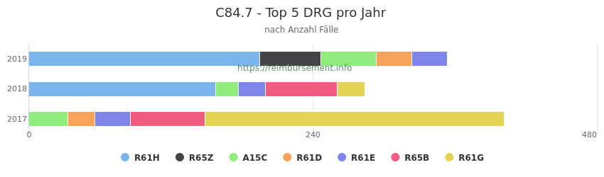 C84.7 Verteilung und Anzahl der zuordnungsrelevanten Fallpauschalen (DRG) zur Hauptdiagnose (ICD-10 Codes) pro Jahr