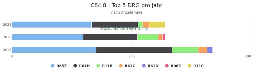 C84.8 Verteilung und Anzahl der zuordnungsrelevanten Fallpauschalen (DRG) zur Hauptdiagnose (ICD-10 Codes) pro Jahr