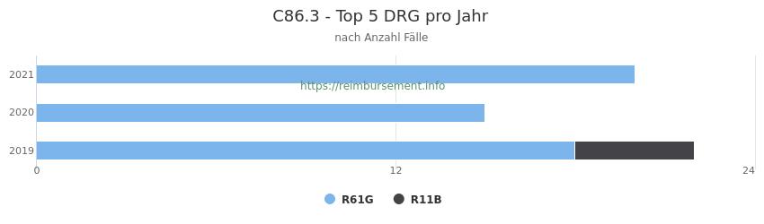 C86.3 Verteilung und Anzahl der zuordnungsrelevanten Fallpauschalen (DRG) zur Hauptdiagnose (ICD-10 Codes) pro Jahr