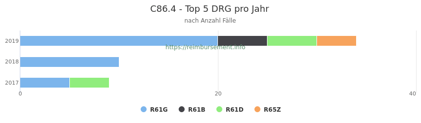 C86.4 Verteilung und Anzahl der zuordnungsrelevanten Fallpauschalen (DRG) zur Hauptdiagnose (ICD-10 Codes) pro Jahr