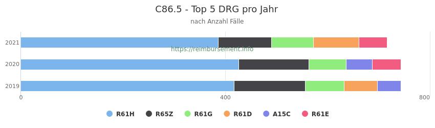 C86.5 Verteilung und Anzahl der zuordnungsrelevanten Fallpauschalen (DRG) zur Hauptdiagnose (ICD-10 Codes) pro Jahr